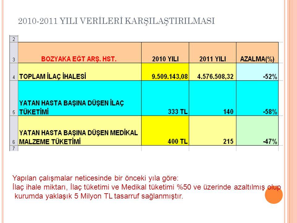 2010-2011 YILI VERİLERİ KARŞILAŞTIRILMASI