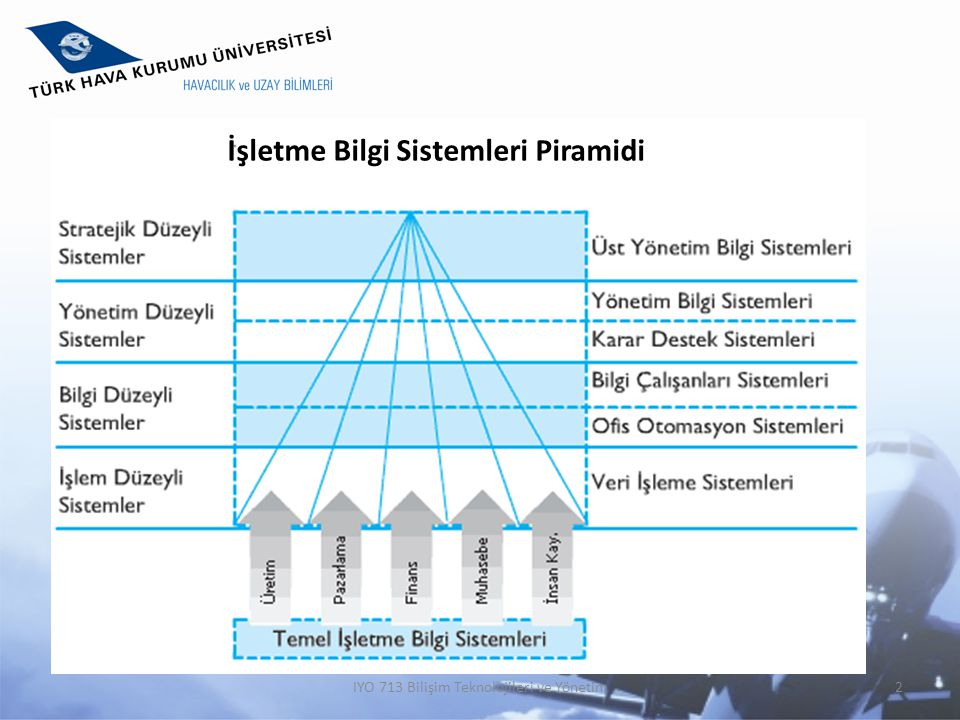 İşletme Bilgi Sistemleri Piramidi