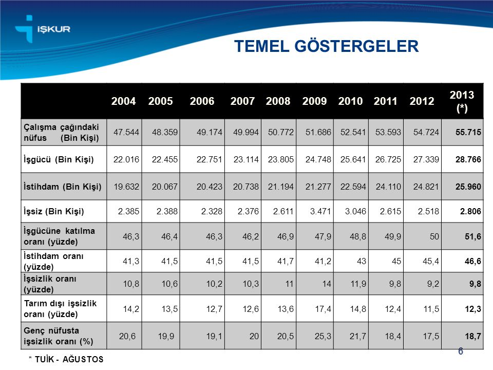TEMEL GÖSTERGELER 2004. 2005. 2006. 2007. 2008. 2009. 2010. 2011. 2012. 2013 (*) Çalışma çağındaki nüfus (Bin Kişi)