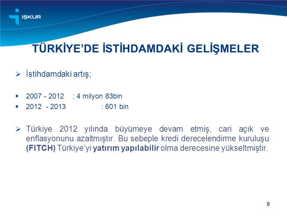 TÜRKİYE'DE İSTİHDAMDAKİ GELİŞMELER