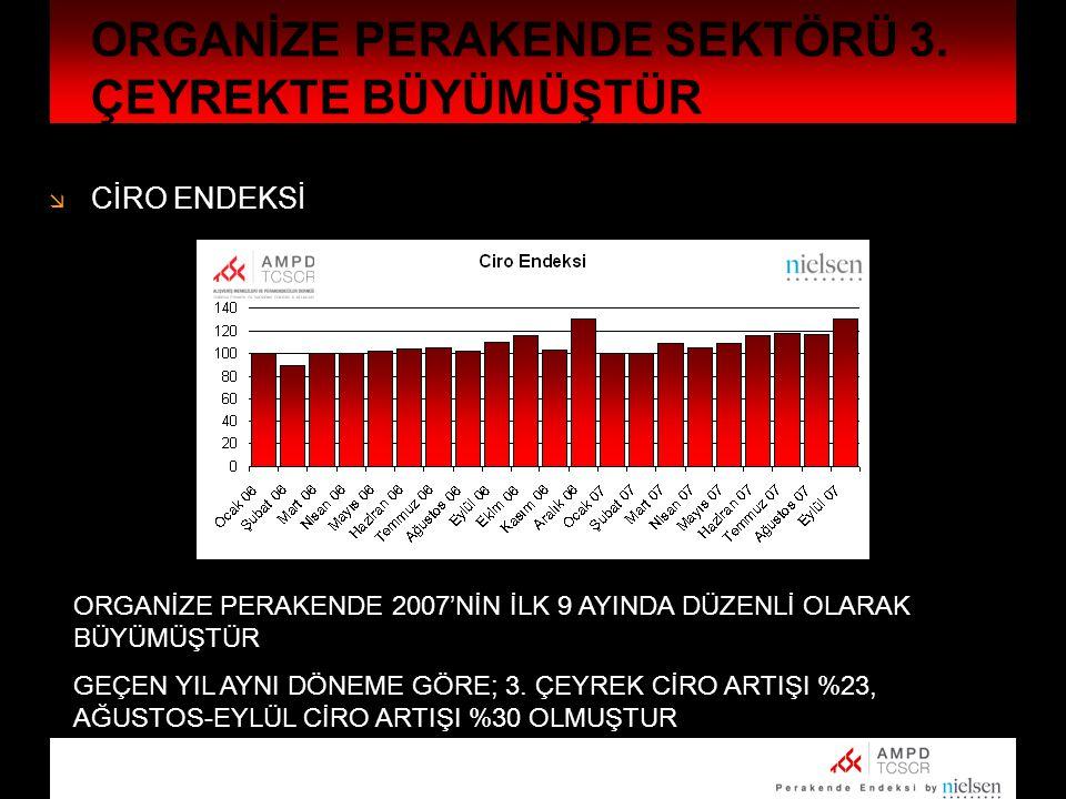 ORGANİZE PERAKENDE SEKTÖRÜ 3. ÇEYREKTE BÜYÜMÜŞTÜR