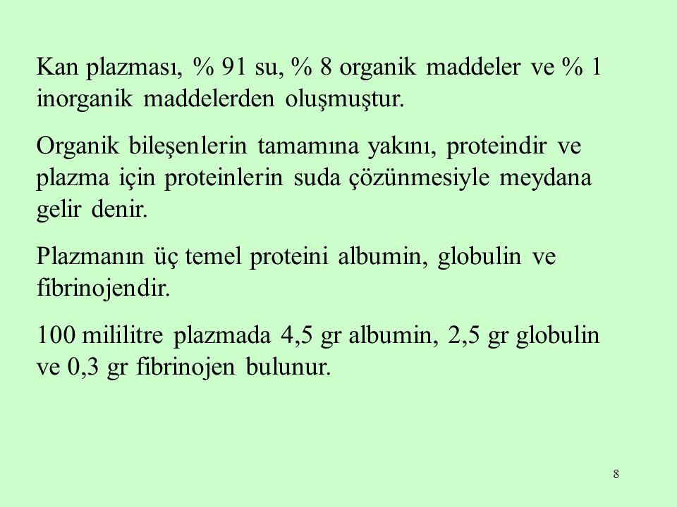 Kan plazması, % 91 su, % 8 organik maddeler ve % 1 inorganik maddelerden oluşmuştur.