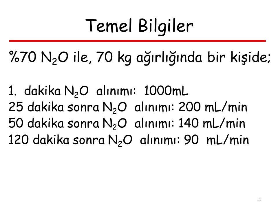 Temel Bilgiler %70 N2O ile, 70 kg ağırlığında bir kişide;