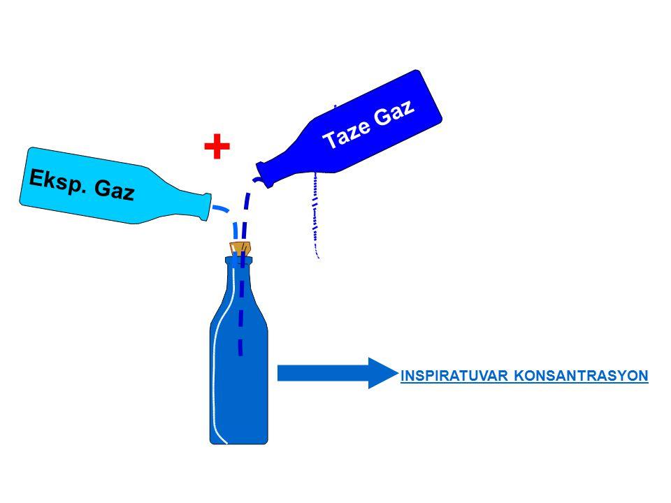 Taze Gaz + Eksp. Gaz INSPIRATUVAR KONSANTRASYON