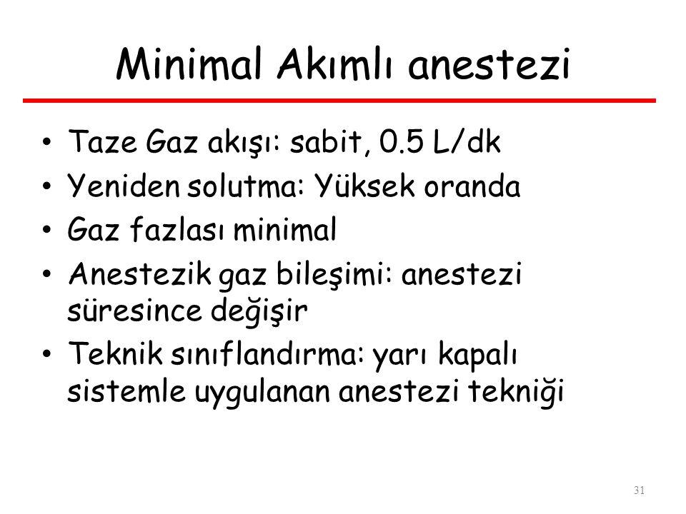 Minimal Akımlı anestezi