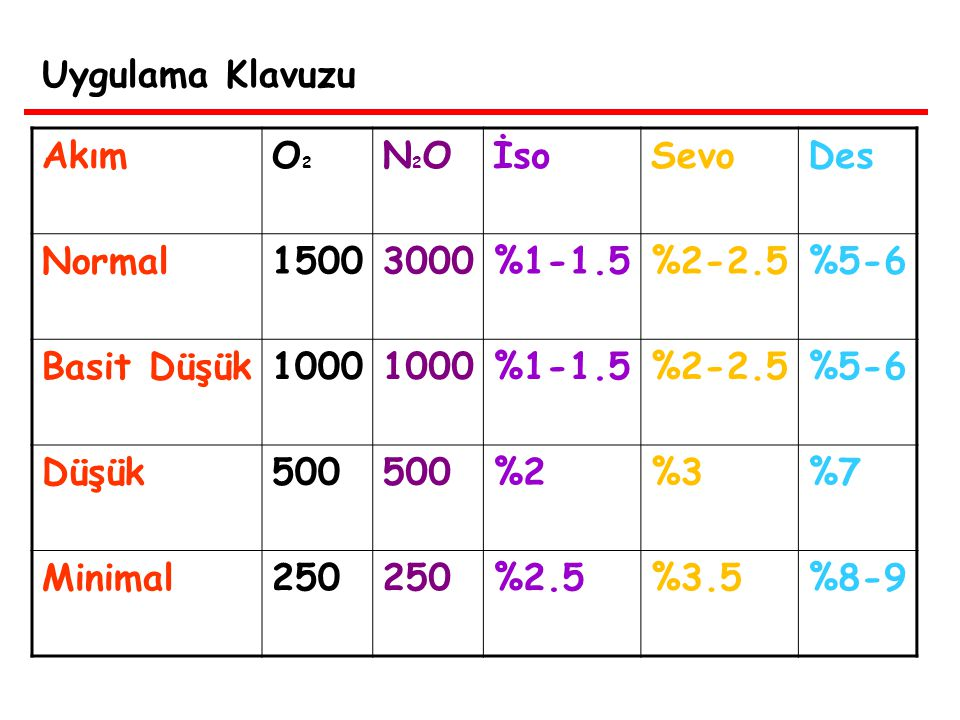 Uygulama Klavuzu Akım. O2. N2O. İso. Sevo. Des. Normal. 1500. 3000. %1-1.5. %2-2.5. %5-6.