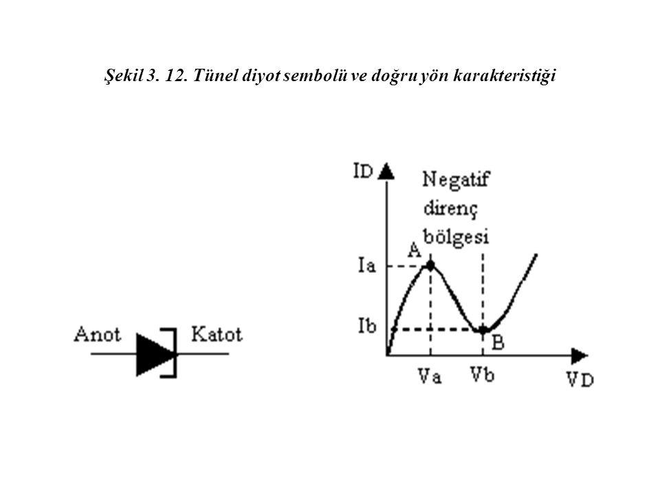 Şekil 3. 12. Tünel diyot sembolü ve doğru yön karakteristiği