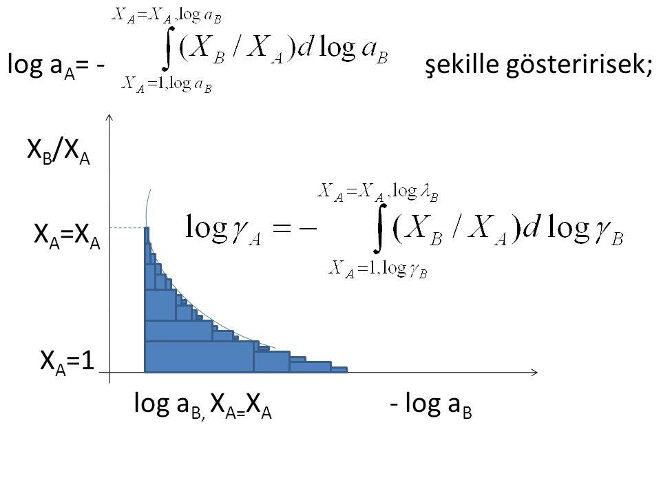 log aA= - şekille gösteririsek; XB/XA XA=XA XA=1 log aB, XA=XA - log aB