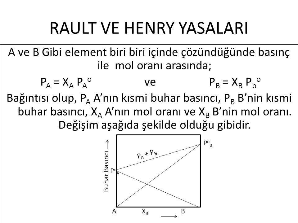 RAULT VE HENRY YASALARI