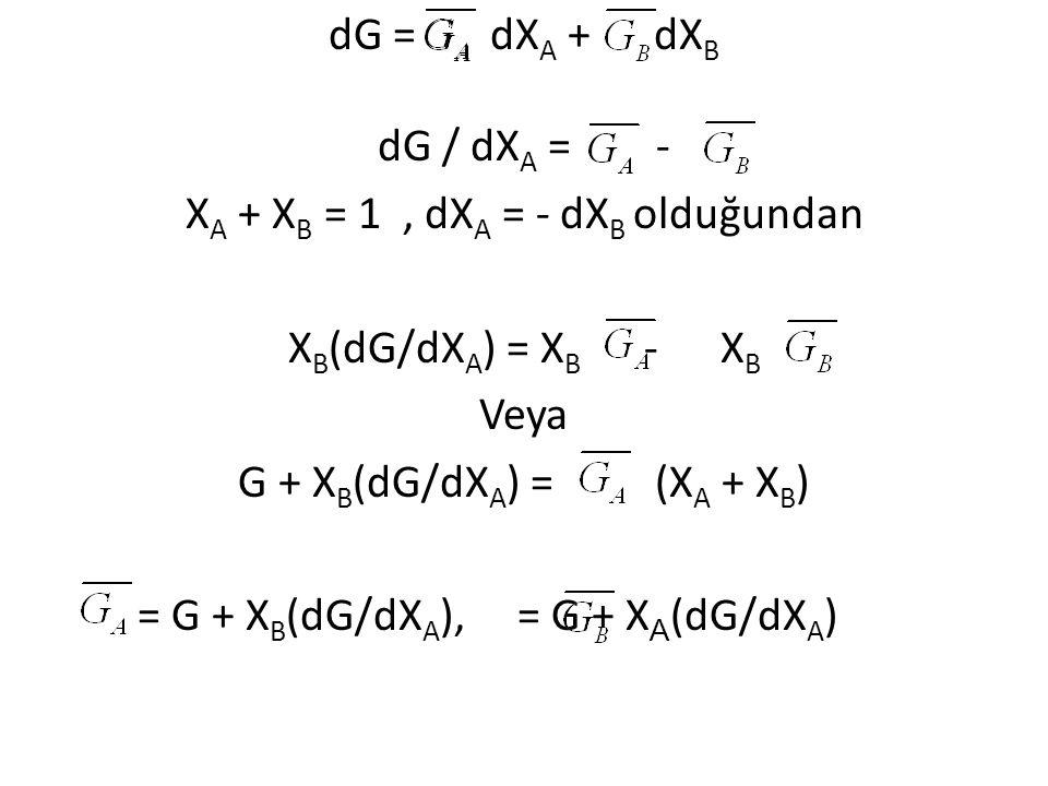 dG = dXA + dXB dG / dXA = - XA + XB = 1 , dXA = - dXB olduğundan XB(dG/dXA) = XB - XB Veya G + XB(dG/dXA) = (XA + XB) = G + XB(dG/dXA), = G + XA(dG/dXA)