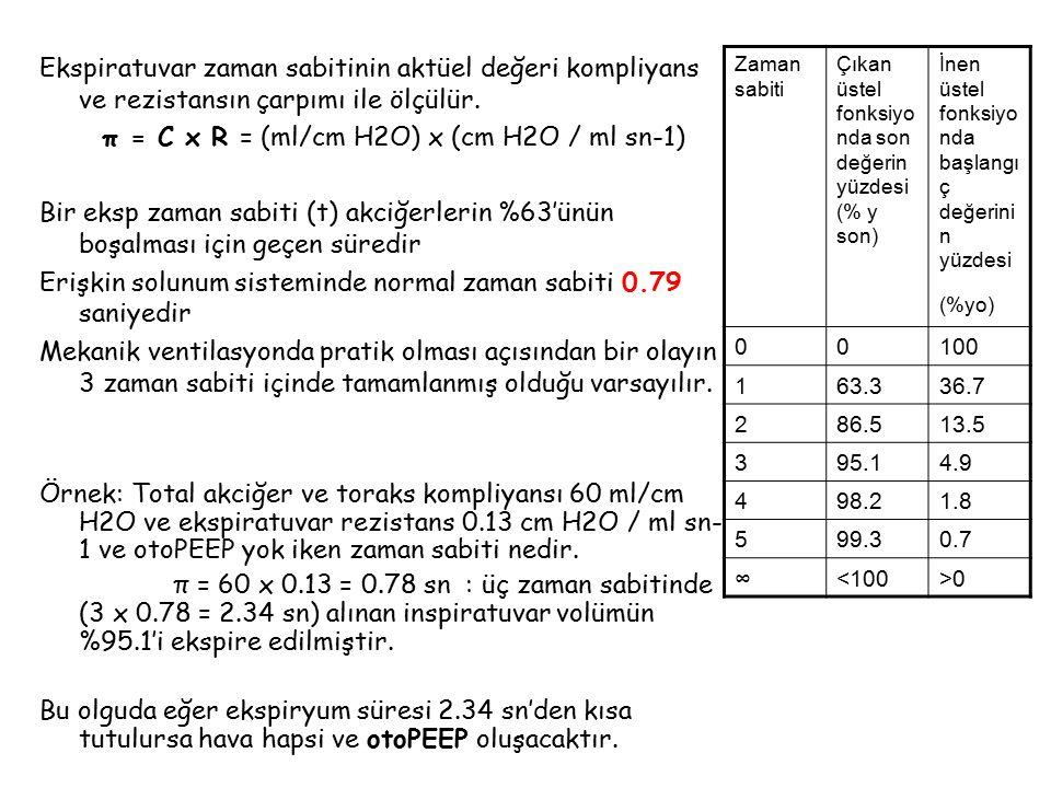 Ekspiratuvar zaman sabitinin aktüel değeri kompliyans ve rezistansın çarpımı ile ölçülür. π = C x R = (ml/cm H2O) x (cm H2O / ml sn-1) Bir eksp zaman sabiti (t) akciğerlerin %63'ünün boşalması için geçen süredir Erişkin solunum sisteminde normal zaman sabiti 0.79 saniyedir Mekanik ventilasyonda pratik olması açısından bir olayın 3 zaman sabiti içinde tamamlanmış olduğu varsayılır. Örnek: Total akciğer ve toraks kompliyansı 60 ml/cm H2O ve ekspiratuvar rezistans 0.13 cm H2O / ml sn-1 ve otoPEEP yok iken zaman sabiti nedir. π = 60 x 0.13 = 0.78 sn : üç zaman sabitinde (3 x 0.78 = 2.34 sn) alınan inspiratuvar volümün %95.1'i ekspire edilmiştir. Bu olguda eğer ekspiryum süresi 2.34 sn'den kısa tutulursa hava hapsi ve otoPEEP oluşacaktır.