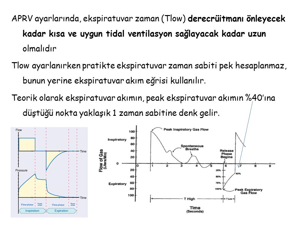 APRV ayarlarında, ekspiratuvar zaman (Tlow) derecrüitmanı önleyecek kadar kısa ve uygun tidal ventilasyon sağlayacak kadar uzun olmalıdır Tlow ayarlanırken pratikte ekspiratuvar zaman sabiti pek hesaplanmaz, bunun yerine ekspiratuvar akım eğrisi kullanılır.