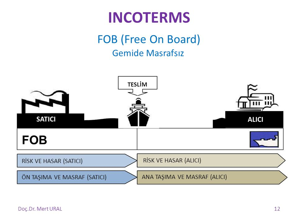 INCOTERMS FOB Gemide Masrafsız TESLİM FOB (Free On Board)