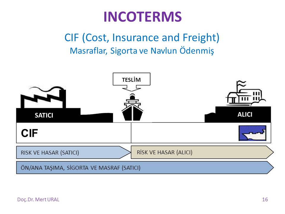 INCOTERMS CIF (Cost, Insurance and Freight) CIF