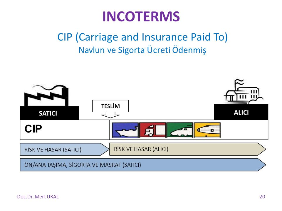 INCOTERMS CIP (Carriage and Insurance Paid To) CIP