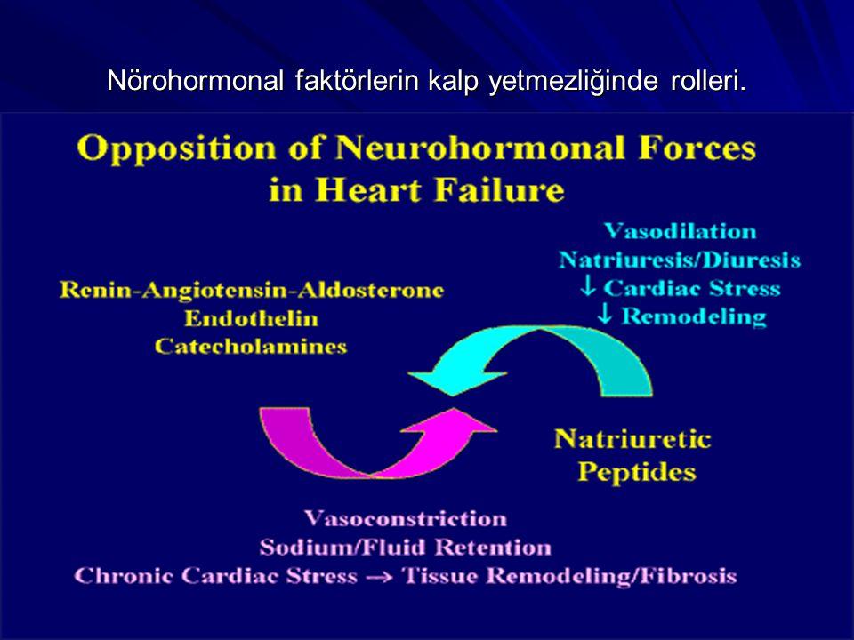 Nörohormonal faktörlerin kalp yetmezliğinde rolleri.