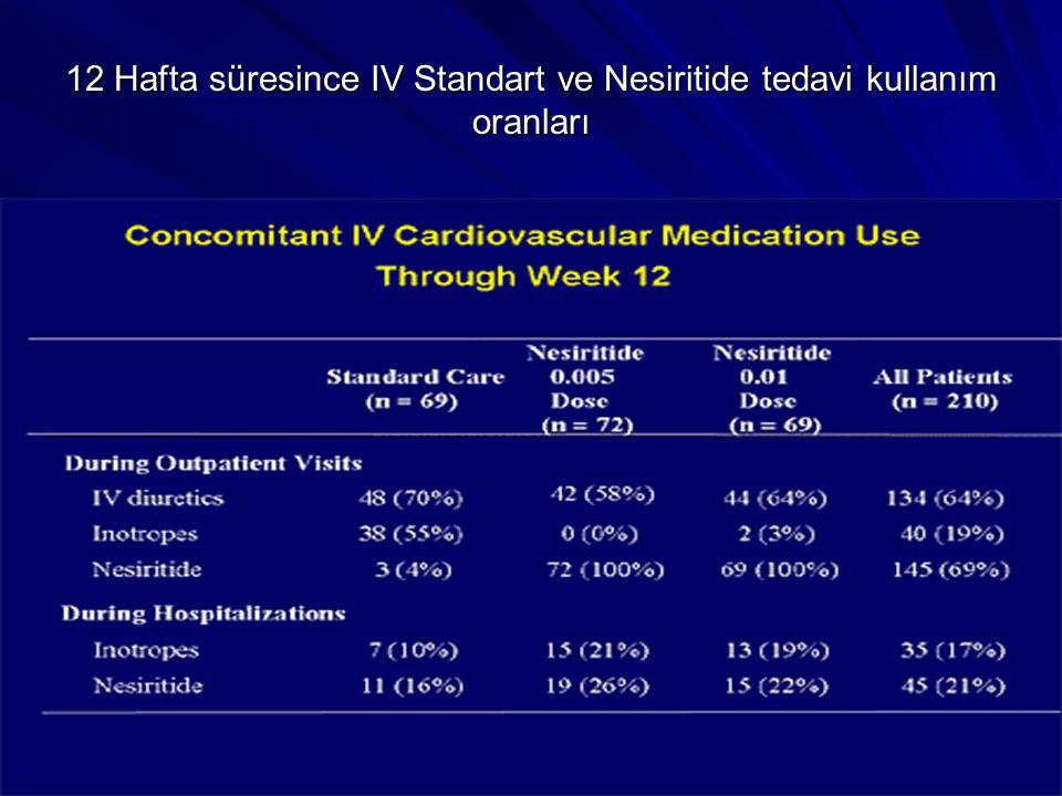 12 Hafta süresince IV Standart ve Nesiritide tedavi kullanım oranları