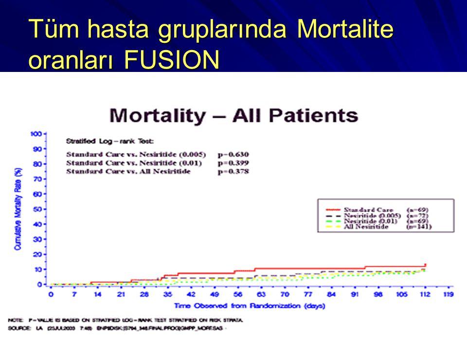 Tüm hasta gruplarında Mortalite oranları FUSION