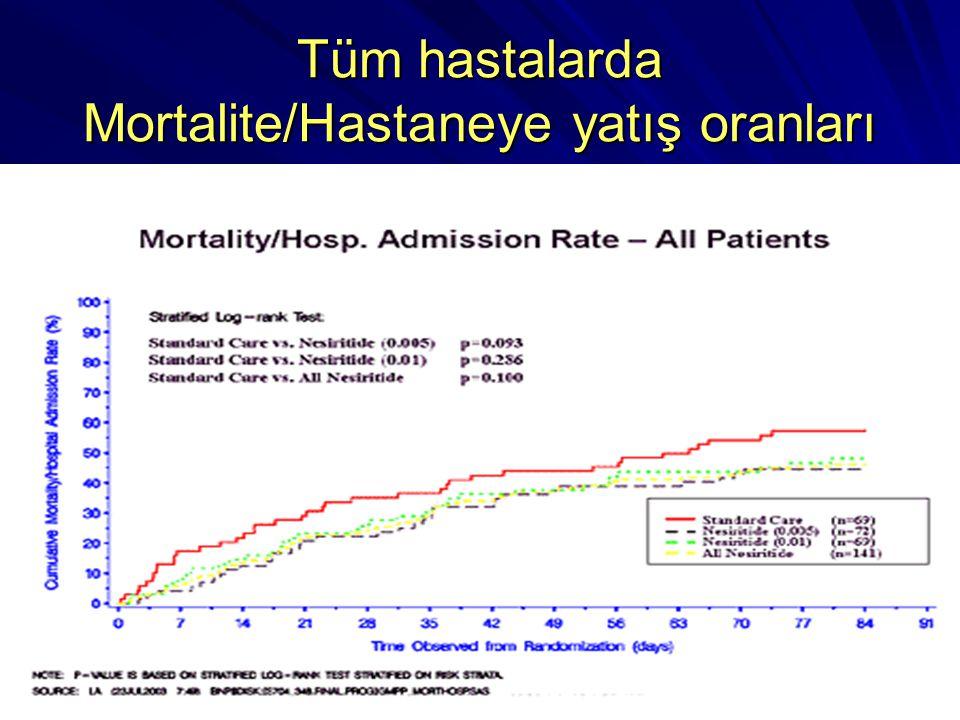 Tüm hastalarda Mortalite/Hastaneye yatış oranları