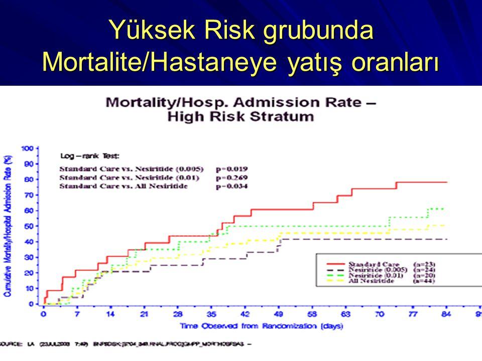 Yüksek Risk grubunda Mortalite/Hastaneye yatış oranları