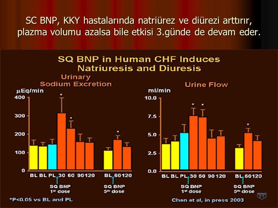 SC BNP, KKY hastalarında natriürez ve diürezi arttırır, plazma volumu azalsa bile etkisi 3.günde de devam eder.