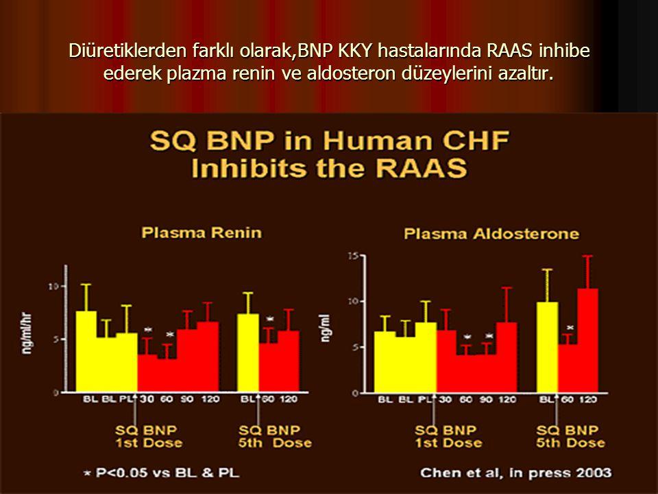 Diüretiklerden farklı olarak,BNP KKY hastalarında RAAS inhibe ederek plazma renin ve aldosteron düzeylerini azaltır.