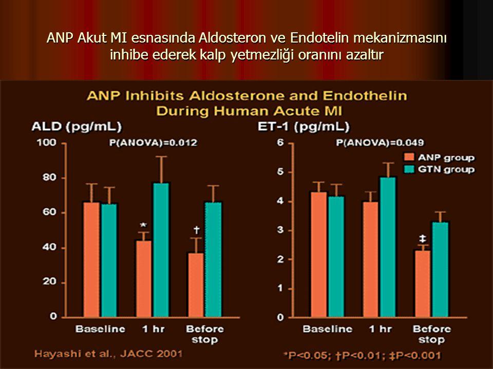 ANP Akut MI esnasında Aldosteron ve Endotelin mekanizmasını inhibe ederek kalp yetmezliği oranını azaltır