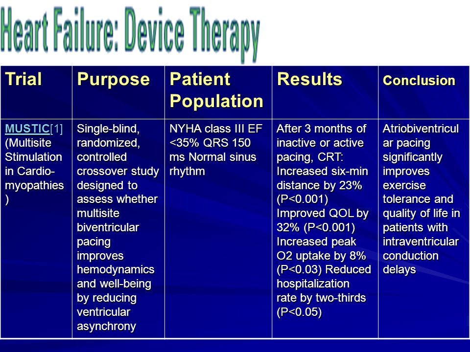 Trial Purpose Patient Population Results Conclusion