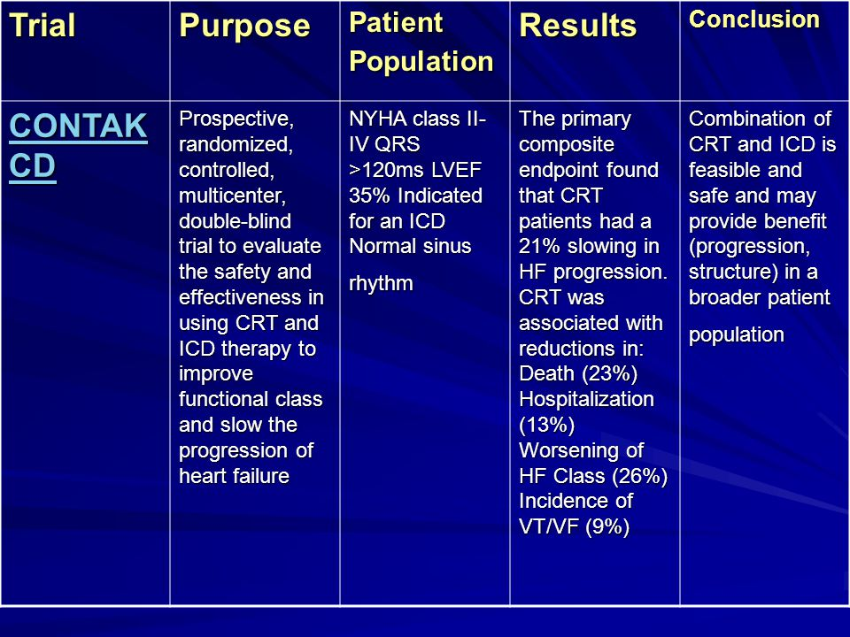 Trial Purpose Results CONTAK CD Patient Population Conclusion