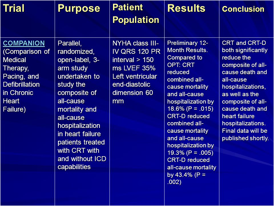 Trial Purpose Results Patient Population Conclusion