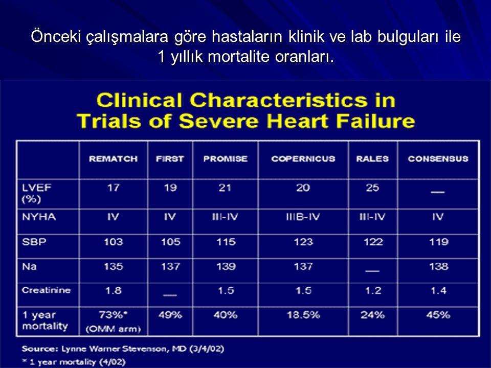 Önceki çalışmalara göre hastaların klinik ve lab bulguları ile 1 yıllık mortalite oranları.