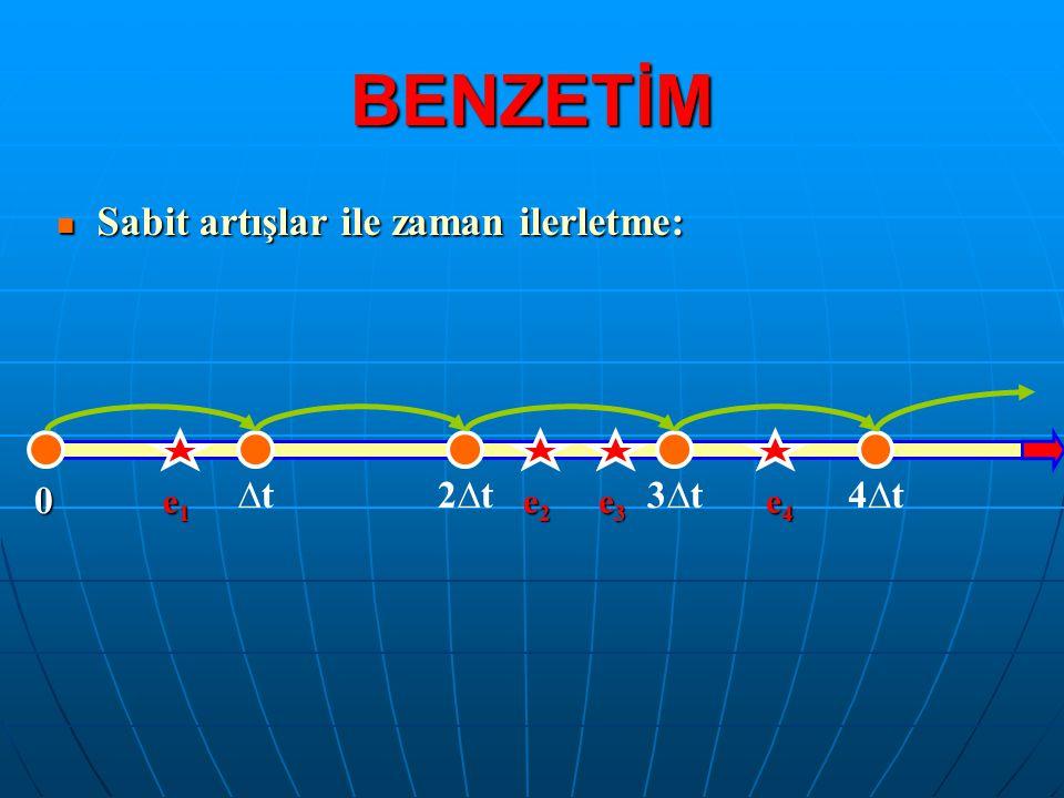 BENZETİM Sabit artışlar ile zaman ilerletme: ∆t 2∆t 3∆t 4∆t e1 e2 e3