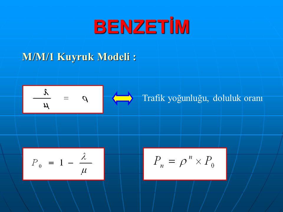 BENZETİM M/M/1 Kuyruk Modeli : Trafik yoğunluğu, doluluk oranı