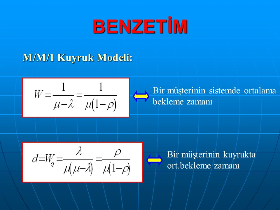 BENZETİM M/M/1 Kuyruk Modeli: Bir müşterinin sistemde ortalama