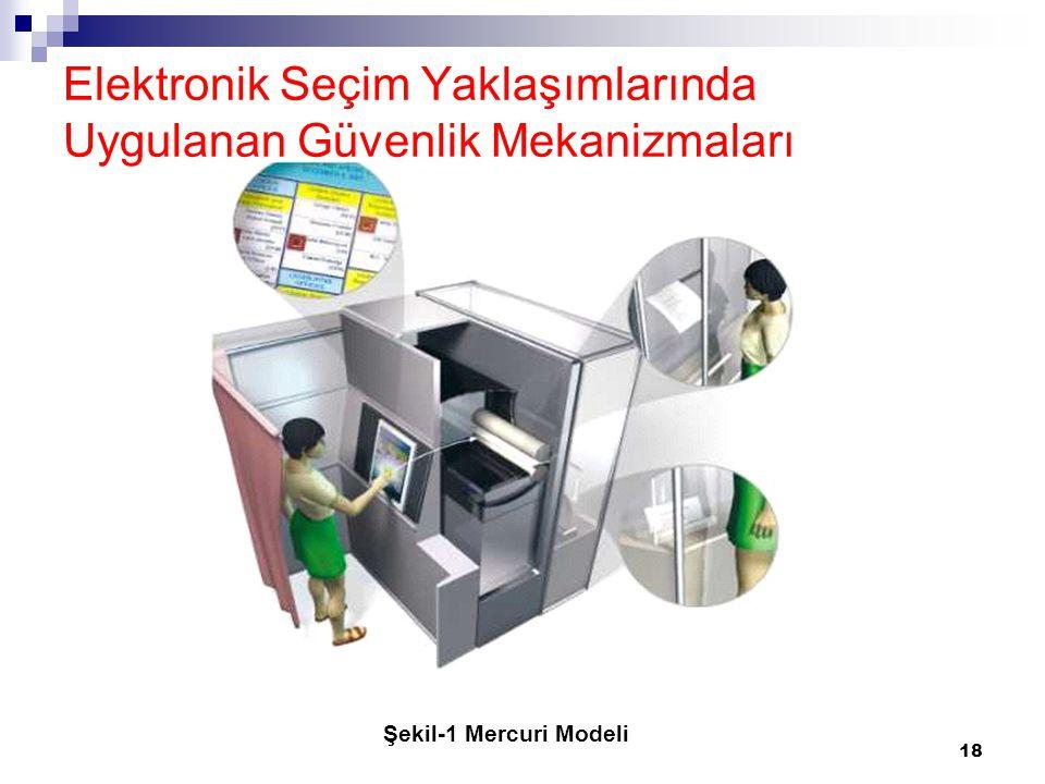 Elektronik Seçim Yaklaşımlarında Uygulanan Güvenlik Mekanizmaları