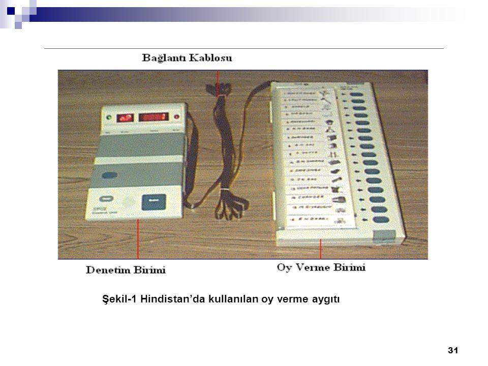 Şekil-1 Hindistan'da kullanılan oy verme aygıtı