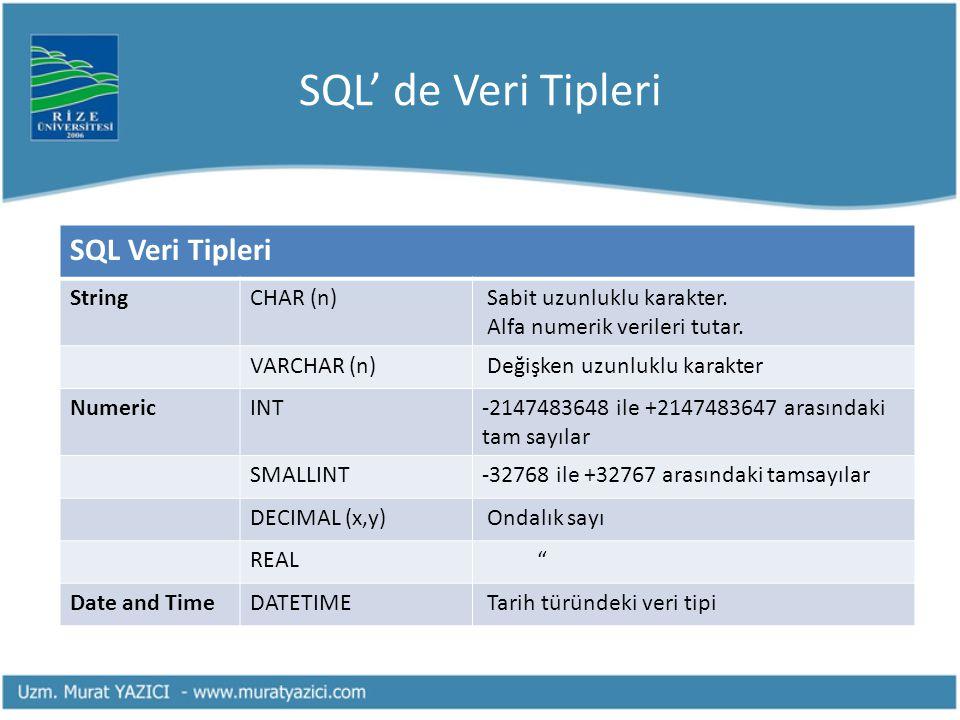 SQL' de Veri Tipleri SQL Veri Tipleri String CHAR (n)