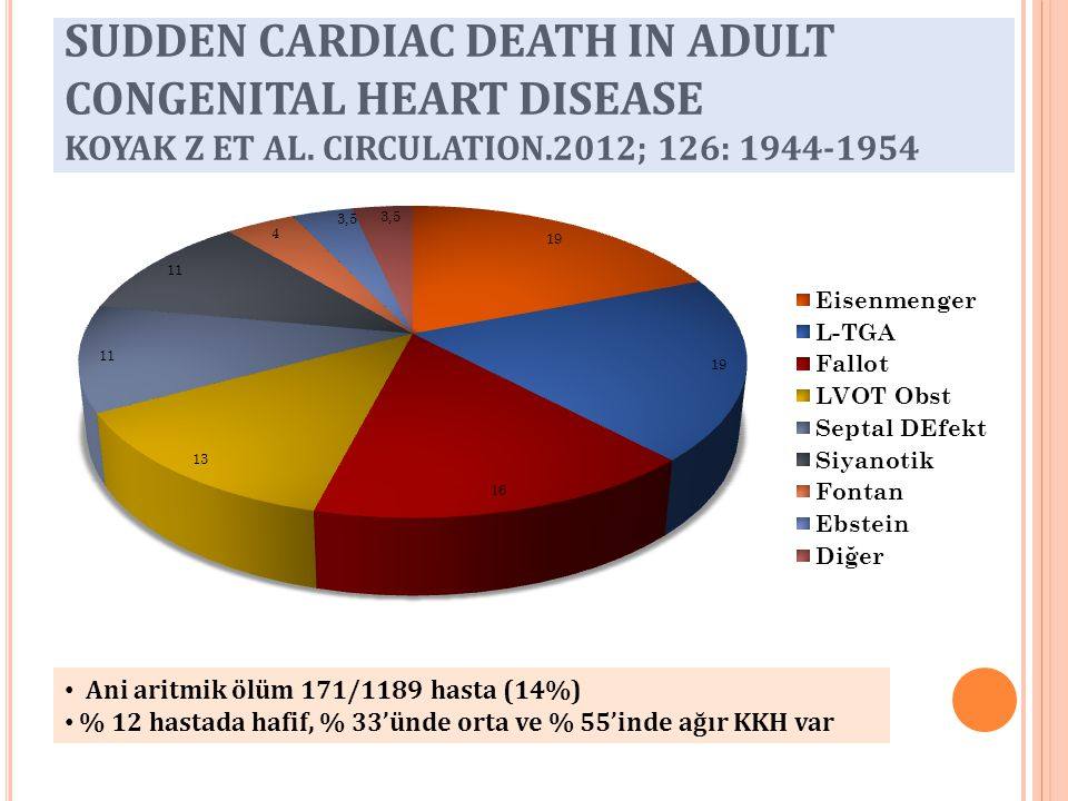 SUDDEN CARDIAC DEATH IN ADULT CONGENITAL HEART DISEASE KOYAK Z ET AL