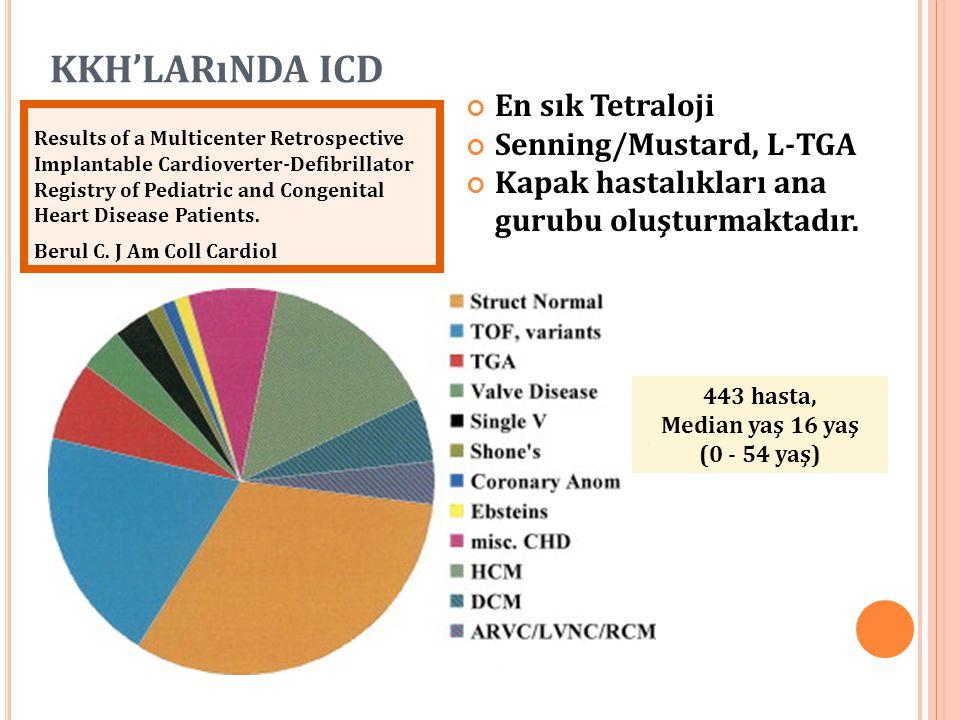 KKH'LARıNDA ICD En sık Tetraloji Senning/Mustard, L-TGA