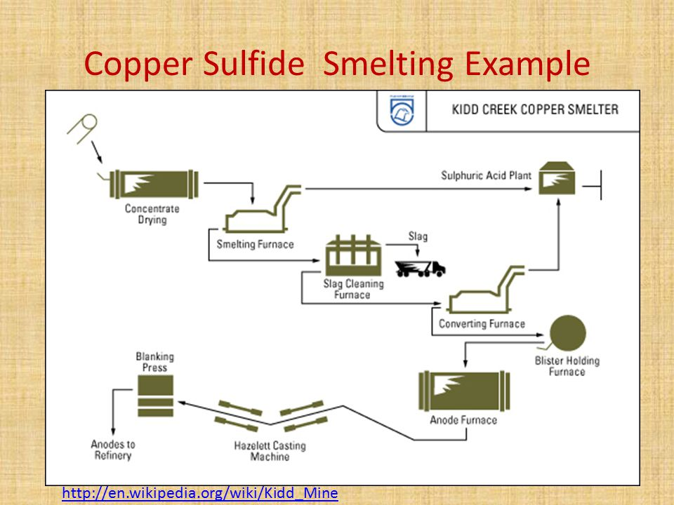 Copper Sulfide Smelting Example