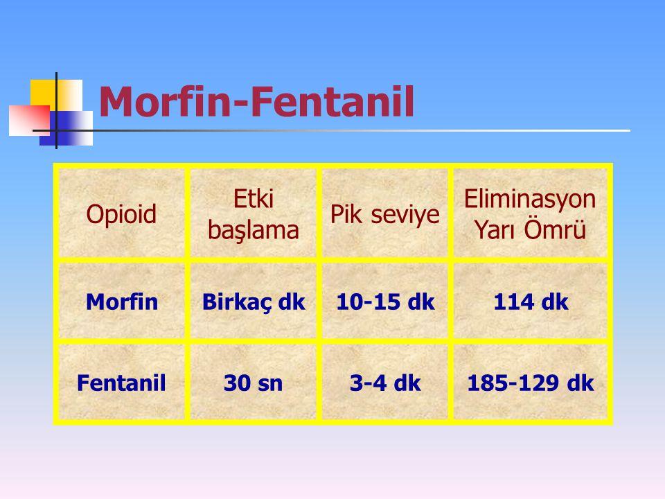Morfin-Fentanil Opioid Etki başlama Pik seviye EliminasyonYarı Ömrü