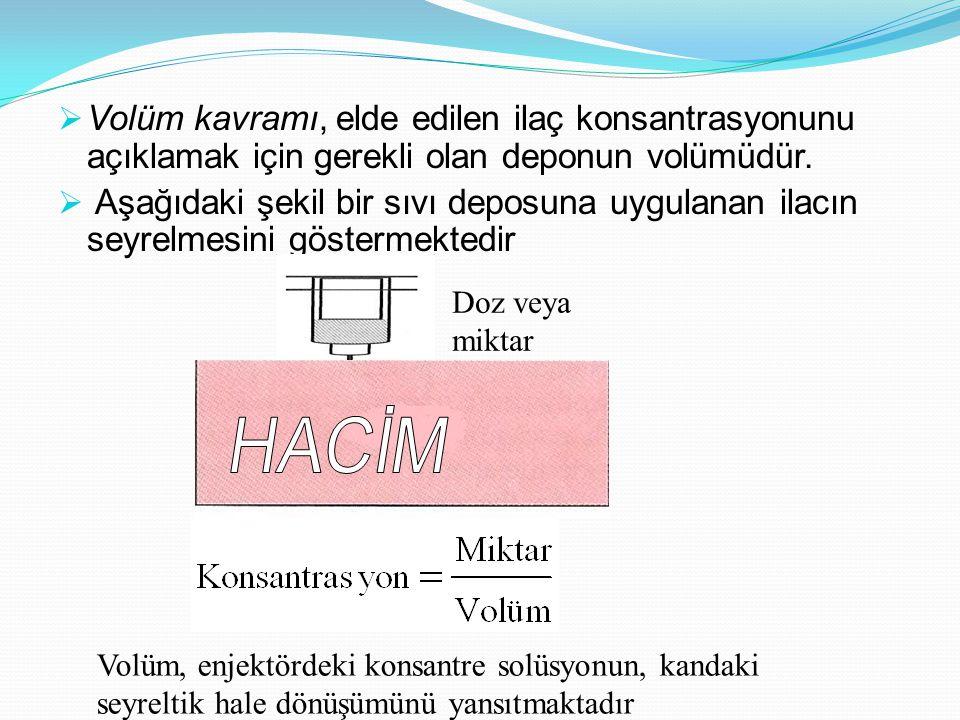 Volüm kavramı, elde edilen ilaç konsantrasyonunu açıklamak için gerekli olan deponun volümüdür.