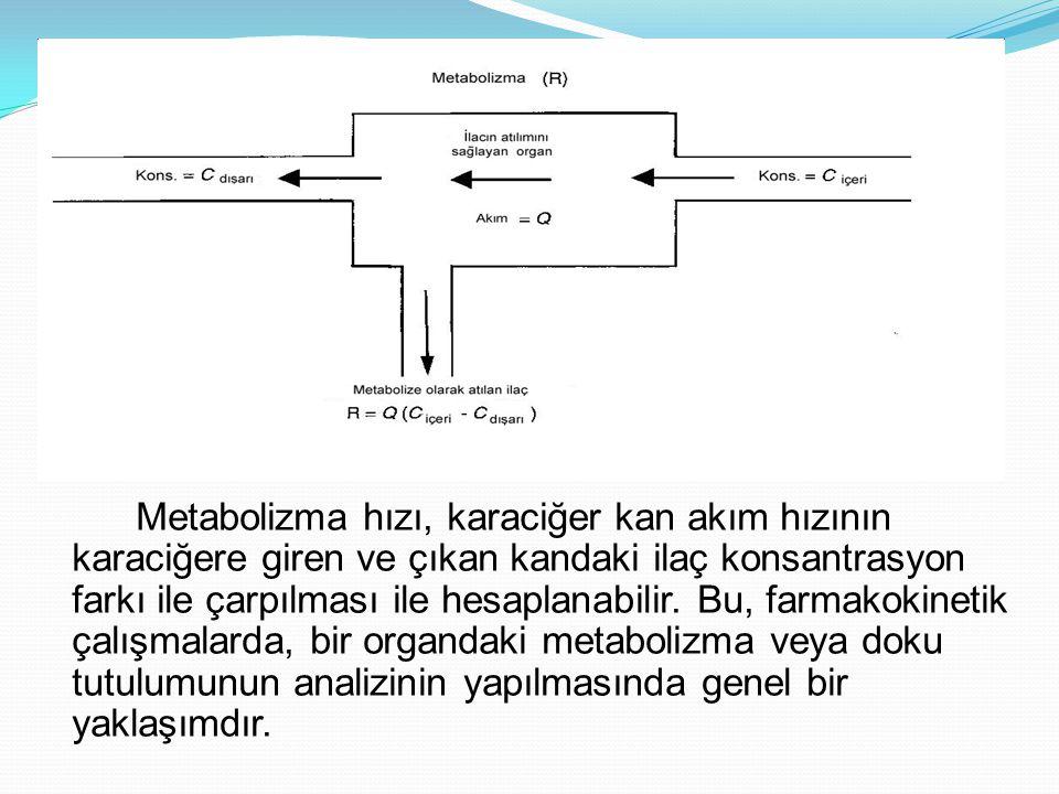 Metabolizma hızı, karaciğer kan akım hızının karaciğere giren ve çıkan kandaki ilaç konsantrasyon farkı ile çarpılması ile hesaplanabilir.