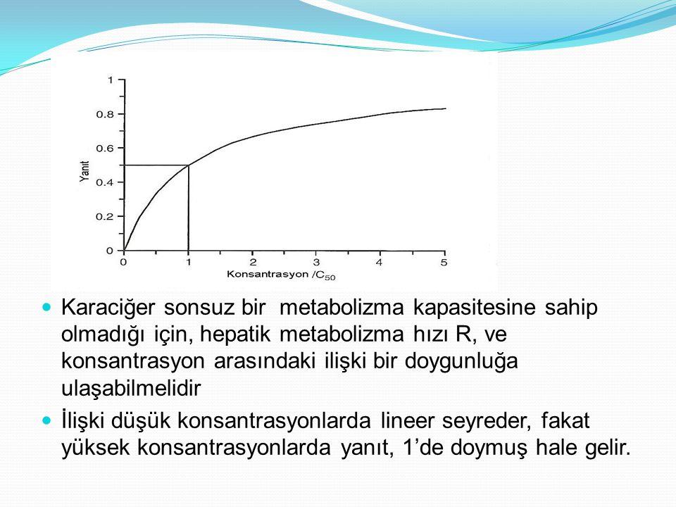 Karaciğer sonsuz bir metabolizma kapasitesine sahip olmadığı için, hepatik metabolizma hızı R, ve konsantrasyon arasındaki ilişki bir doygunluğa ulaşabilmelidir
