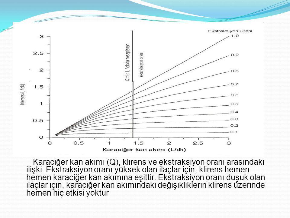 Karaciğer kan akımı (Q), klirens ve ekstraksiyon oranı arasındaki ilişki.
