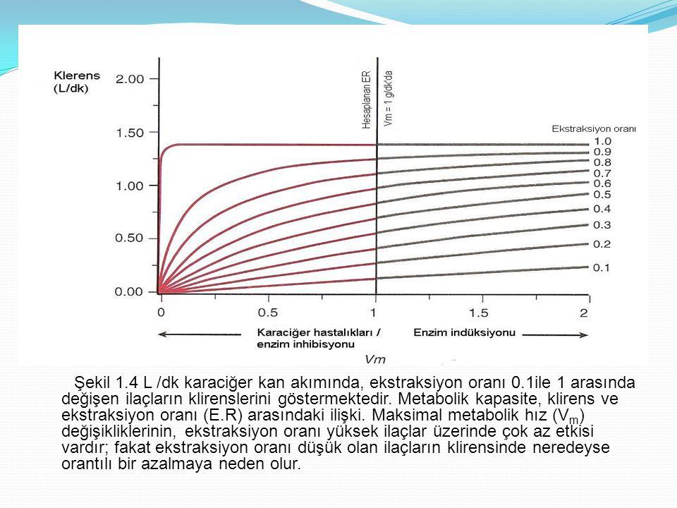 Şekil 1. 4 L /dk karaciğer kan akımında, ekstraksiyon oranı 0