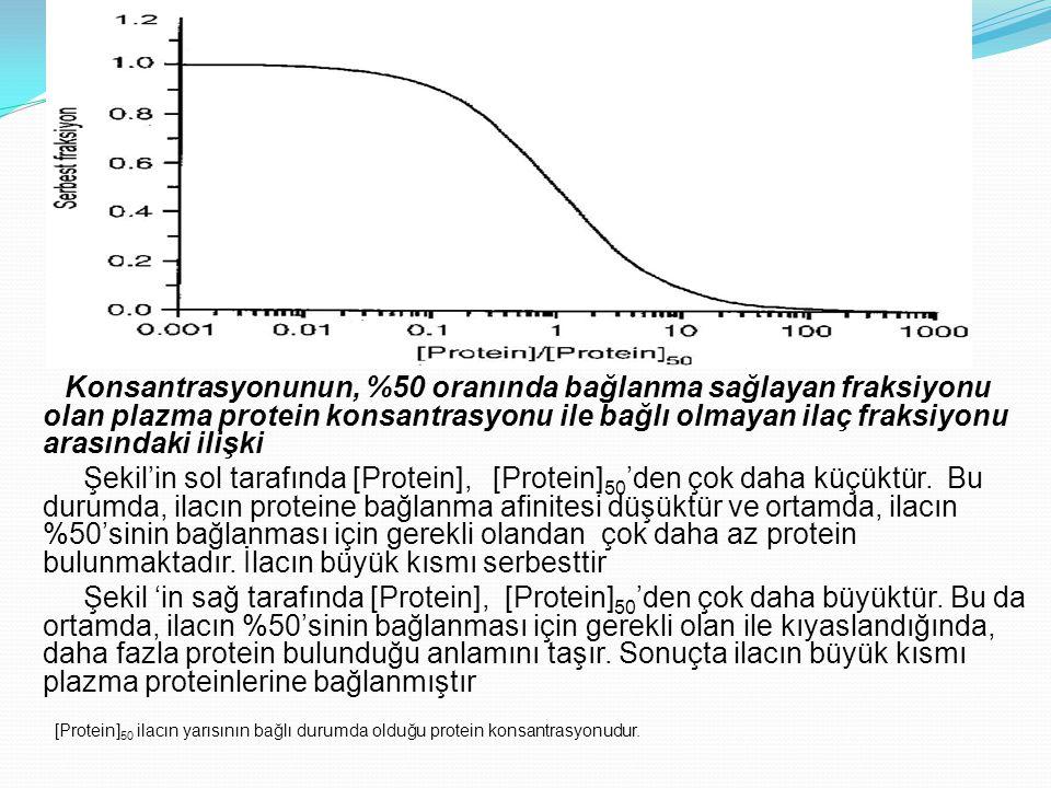 Konsantrasyonunun, %50 oranında bağlanma sağlayan fraksiyonu olan plazma protein konsantrasyonu ile bağlı olmayan ilaç fraksiyonu arasındaki ilişki