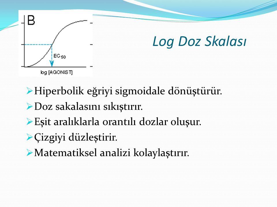 Log Doz Skalası Hiperbolik eğriyi sigmoidale dönüştürür.