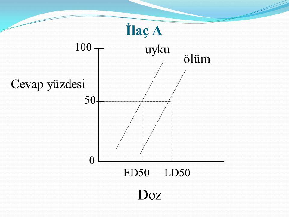 İlaç A 100 uyku ölüm Cevap yüzdesi 50 ED50 LD50 Doz