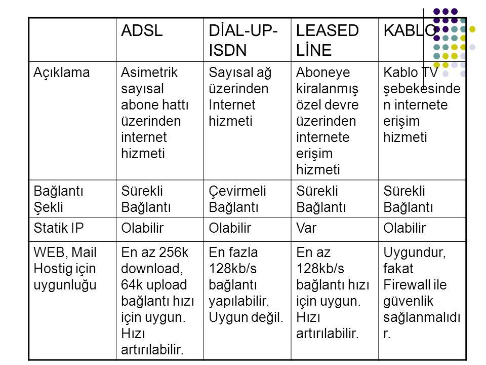 ADSL DİAL-UP-ISDN LEASED LİNE KABLO Açıklama